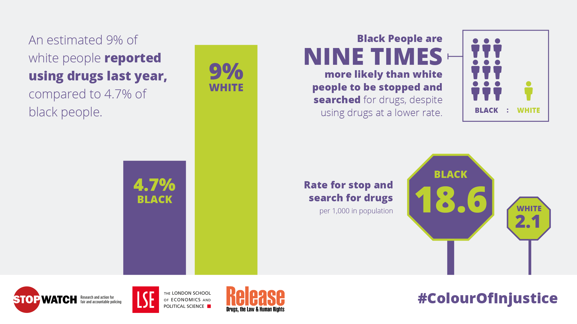 Despite using drugs at a lower rate than white people, black people are 9 TIMES more likely than white people to be stopped & searched for drugs.