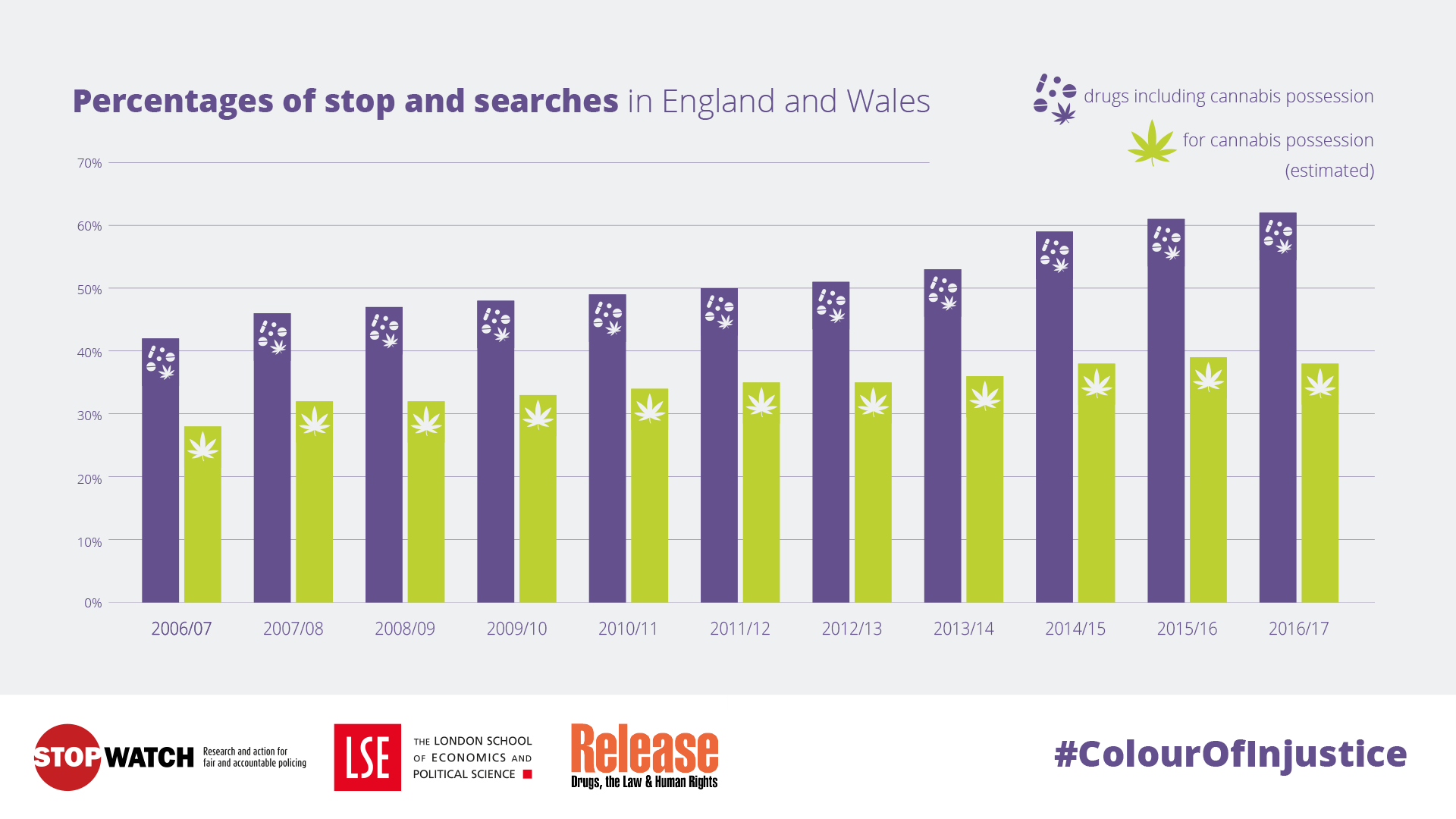 60% of all stop and searches in England and Wales are for drugs. A third of all searches are for cannabis possession only.