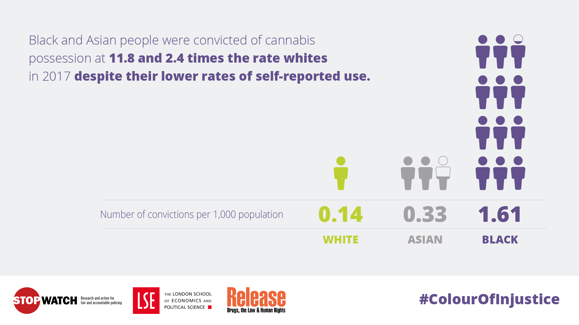 Despite using cannabis at a lower rate than white people, black and Asian people were convicted of cannabis possession at 11.8 and 2.4 times (respectively) the rate of white people.