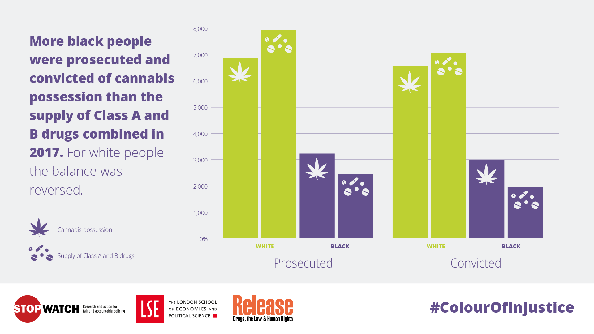 More black people were prosecuted and convicted of cannabis possession than the supply of Class A and B drugs combined in 2017. For white people the balance was reversed.