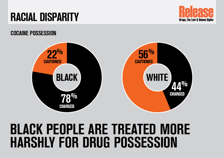 Conviction caution racial disparity infographic