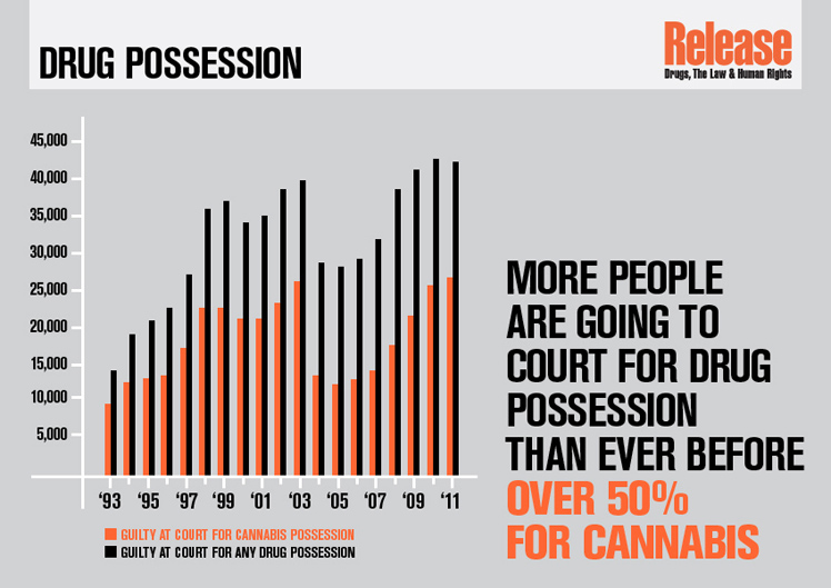 Rates of prosecution for possession