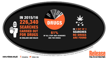 Number of drug stop searches England & Wales
